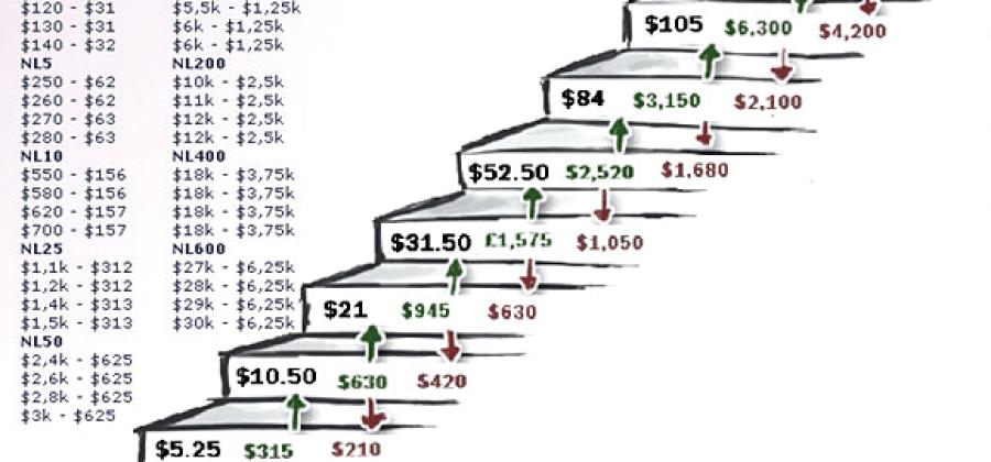 Как сформировать и управлять банкроллом