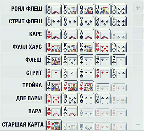 poker combinations table